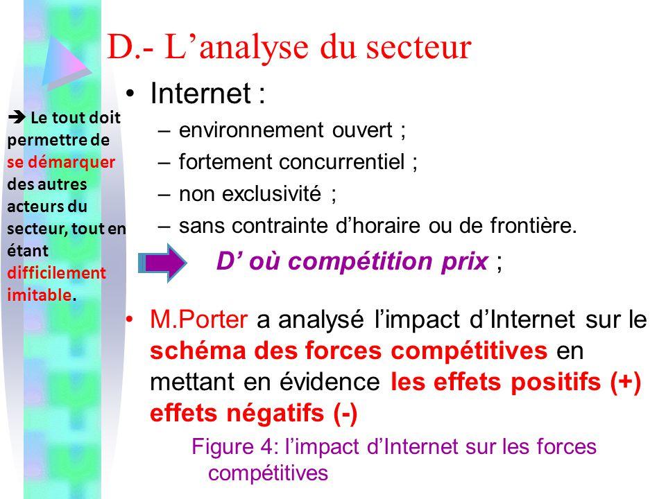 D.- Lanalyse du secteur Internet : –environnement ouvert ; –fortement concurrentiel ; –non exclusivité ; –sans contrainte dhoraire ou de frontière. D