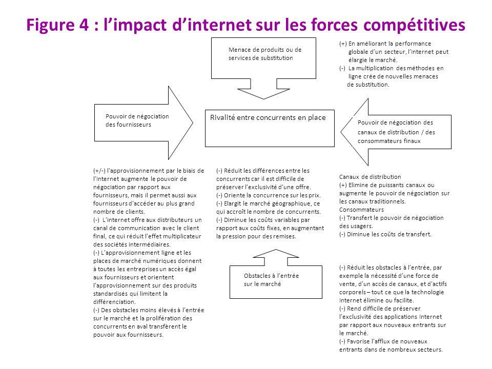 Figure 4 : limpact dinternet sur les forces compétitives Rivalité entre concurrents en place Pouvoir de négociation des canaux de distribution / des c
