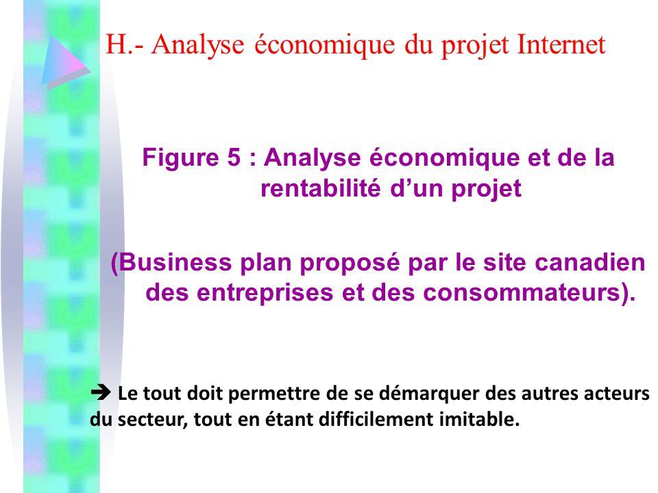 H.- Analyse économique du projet Internet Figure 5 : Analyse économique et de la rentabilité dun projet (Business plan proposé par le site canadien de