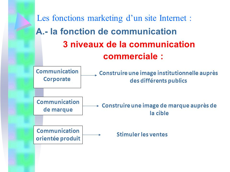 Les fonctions marketing dun site Internet : A.- la fonction de communication 3 niveaux de la communication commerciale : Communication Corporate Commu