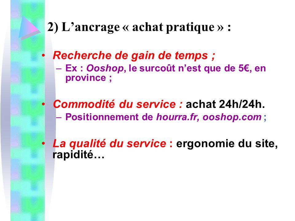 2) Lancrage « achat pratique » : Recherche de gain de temps ; –Ex : Ooshop, le surcoût nest que de 5, en province ; Commodité du service : achat 24h/2