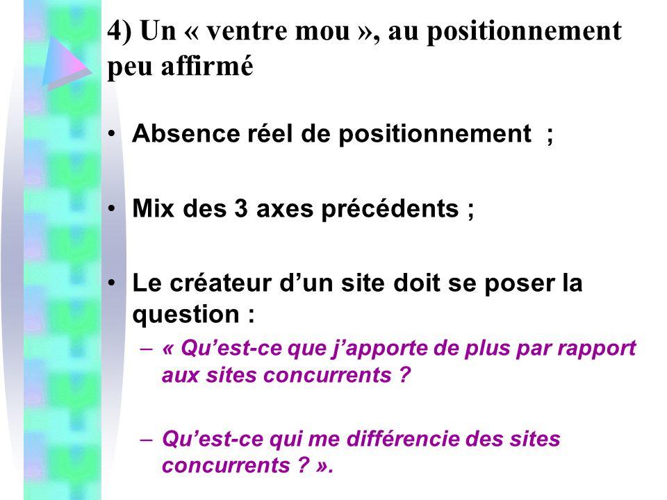 4) Un « ventre mou », au positionnement peu affirmé Absence réel de positionnement ; Mix des 3 axes précédents ; Le créateur dun site doit se poser la