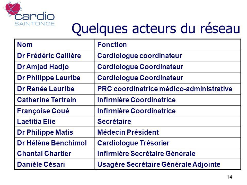 14 NomFonction Dr Frédéric CaillèreCardiologue coordinateur Dr Amjad HadjoCardiologue Coordinateur Dr Philippe LauribeCardiologue Coordinateur Dr René