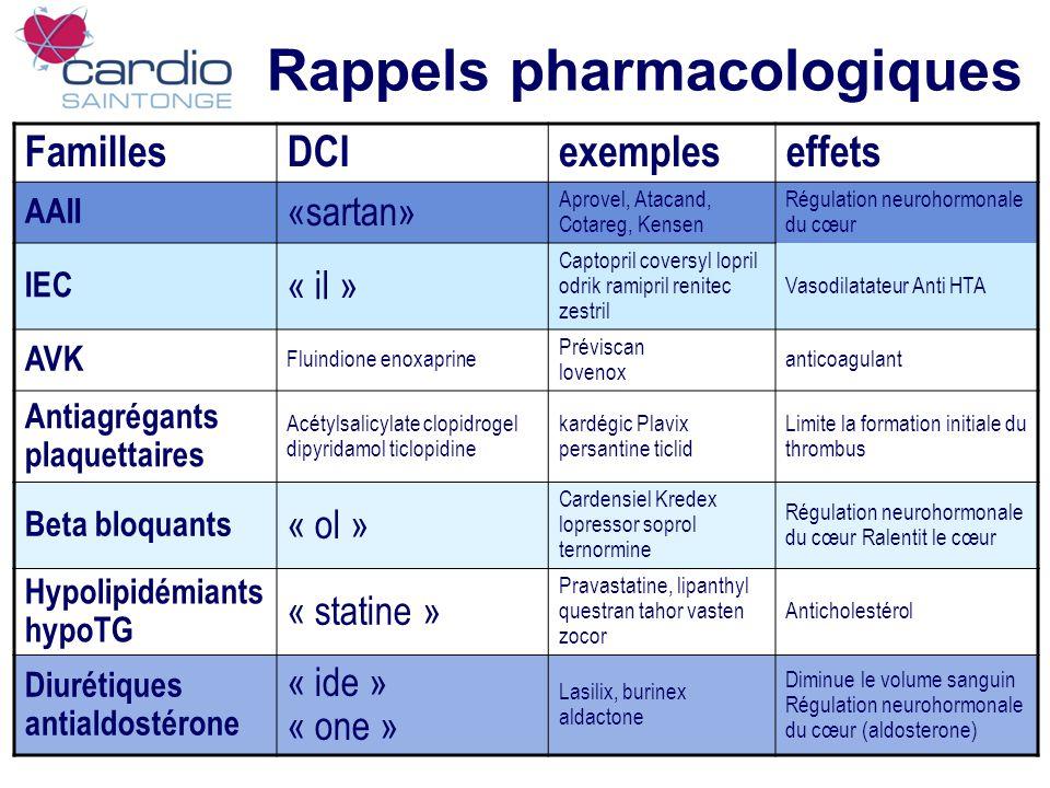 Rappels pharmacologiques FamillesDCIexempleseffets AAII «sartan» Aprovel, Atacand, Cotareg, Kensen Régulation neurohormonale du cœur IEC « il » Captop