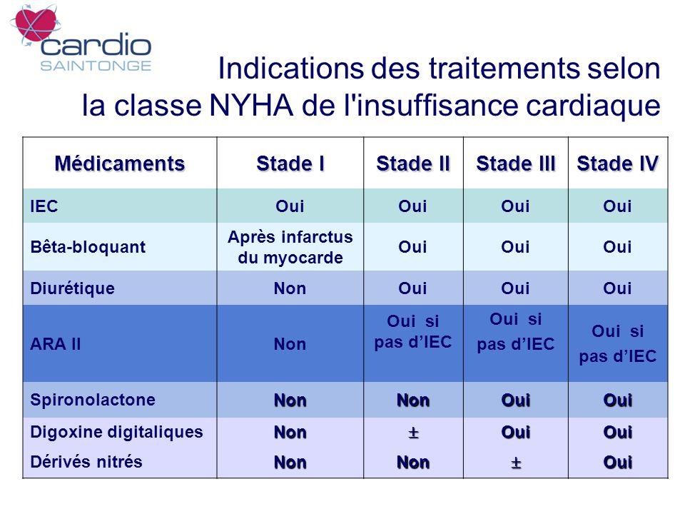 Indications des traitements selon la classe NYHA de l'insuffisance cardiaque Médicaments Stade I Stade II Stade III Stade IV IECOui Bêta-bloquant Aprè