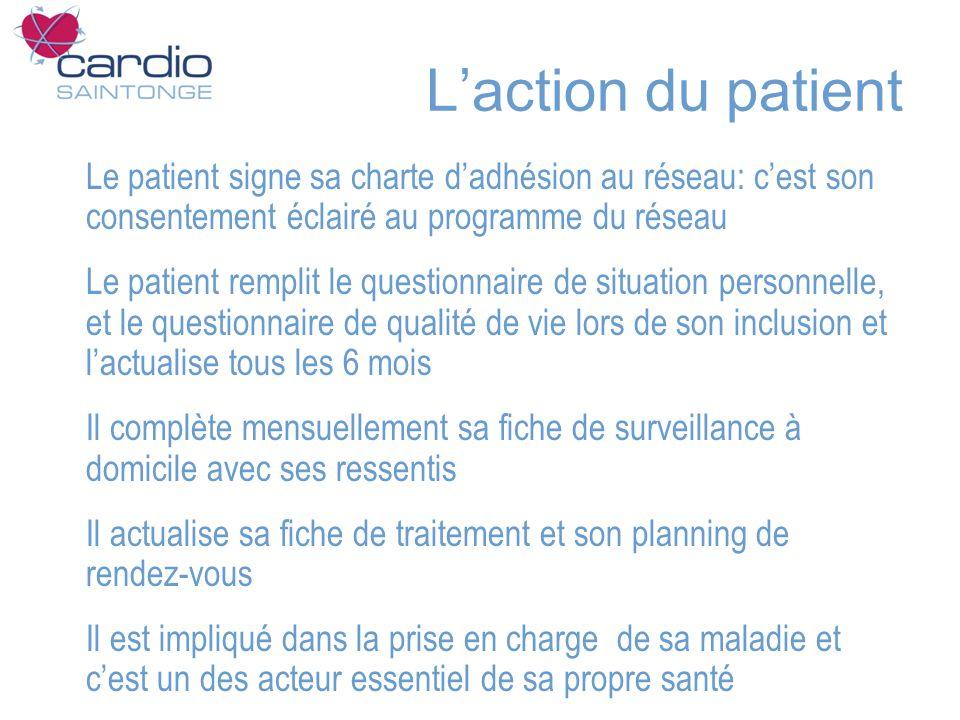 Laction du patient Le patient signe sa charte dadhésion au réseau: cest son consentement éclairé au programme du réseau Le patient remplit le question