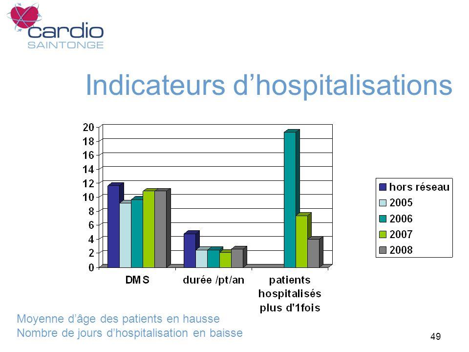 49 Indicateurs dhospitalisations Moyenne dâge des patients en hausse Nombre de jours dhospitalisation en baisse