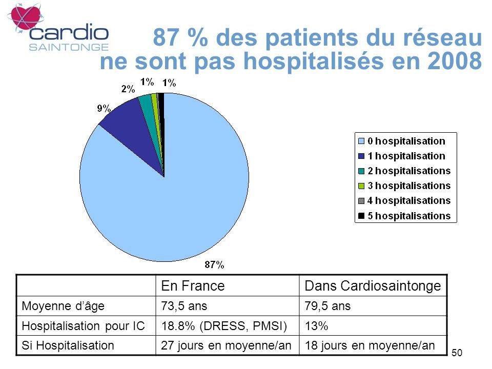 50 87 % des patients du réseau ne sont pas hospitalisés en 2008 En FranceDans Cardiosaintonge Moyenne dâge73,5 ans79,5 ans Hospitalisation pour IC18.8