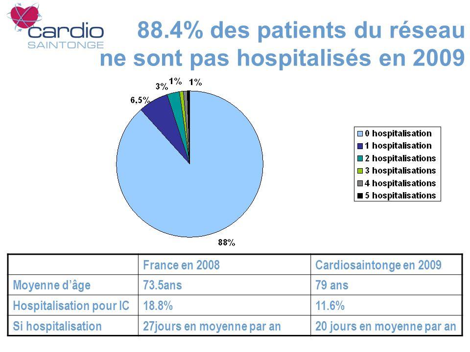 88.4% des patients du réseau ne sont pas hospitalisés en 2009 France en 2008Cardiosaintonge en 2009 Moyenne dâge73.5ans79 ans Hospitalisation pour IC18.8%11.6% Si hospitalisation27jours en moyenne par an20 jours en moyenne par an