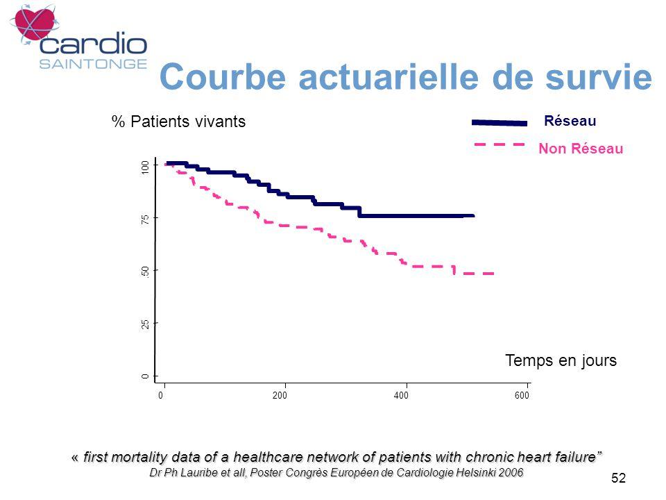 52 0 25.50 75 100 0200400600 Temps en jours Non Réseau Réseau « first mortality data of a healthcare network of patients with chronic heart failure Dr