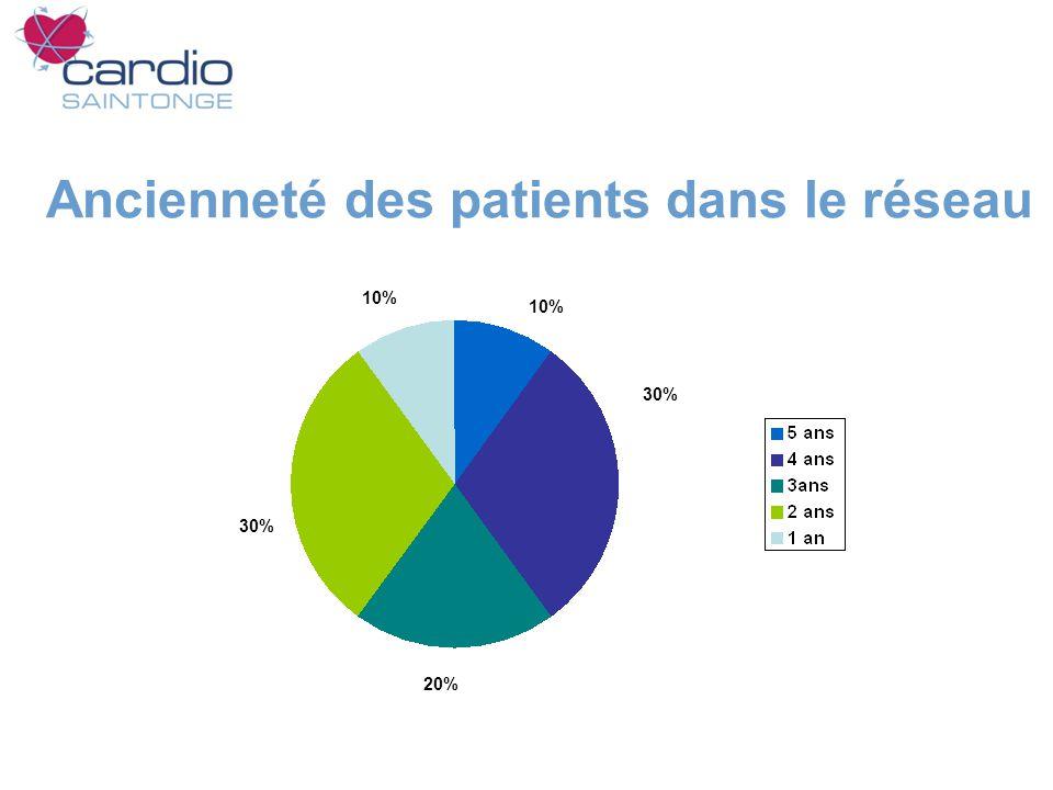 Ancienneté des patients dans le réseau 10% 30% 20% 10%
