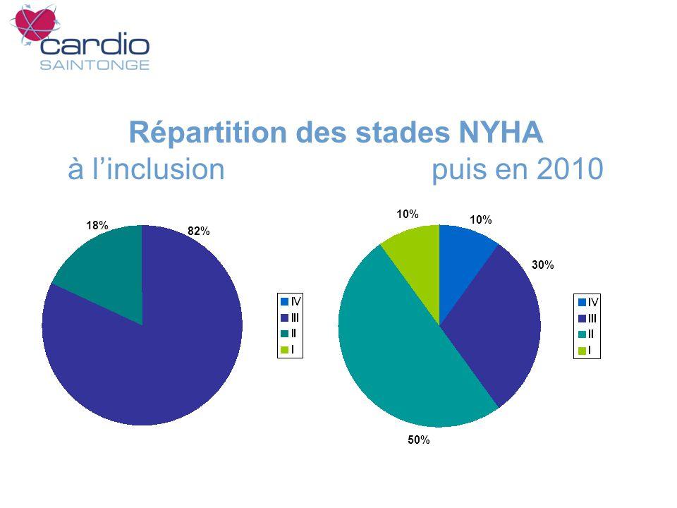 Répartition des stades NYHA à linclusion puis en 2010 10% 50% 30% 18% 10% 82%