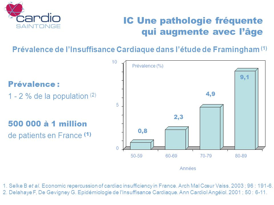 IC Une pathologie fréquente qui augmente avec lâge Prévalence : 1 - 2 % de la population (2) 500 000 à 1 million de patients en France (1) Prévalence de lInsuffisance Cardiaque dans létude de Framingham (1) 1.