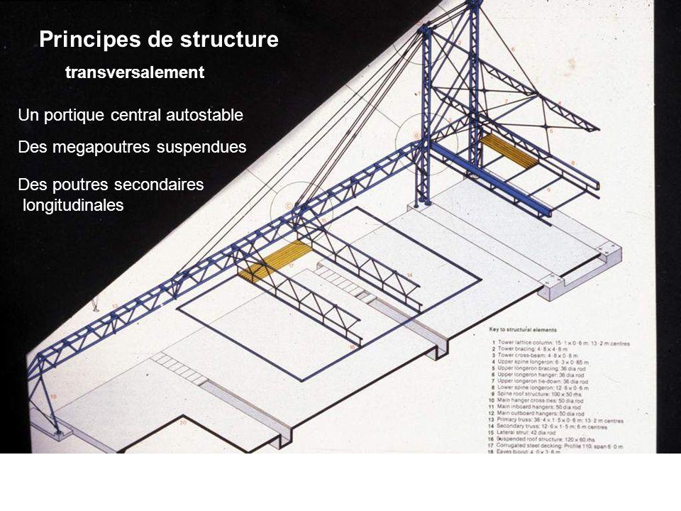 Principes de structure Un portique central autostable transversalement Des megapoutres suspendues Des poutres secondaires longitudinales