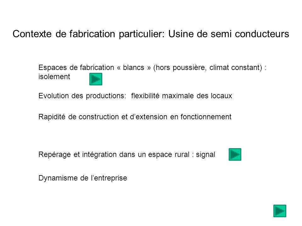 Contexte de fabrication particulier:Usine de semi conducteurs Espaces de fabrication « blancs » (hors poussière, climat constant) : isolement Evolutio