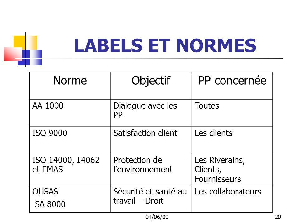 04/06/0921 LABELS ET NORMES Le Global Compact Il comprend les 10 principes, édictés par l ONU lors du Sommet de DAVOS, que l entreprise devrait appliquer.