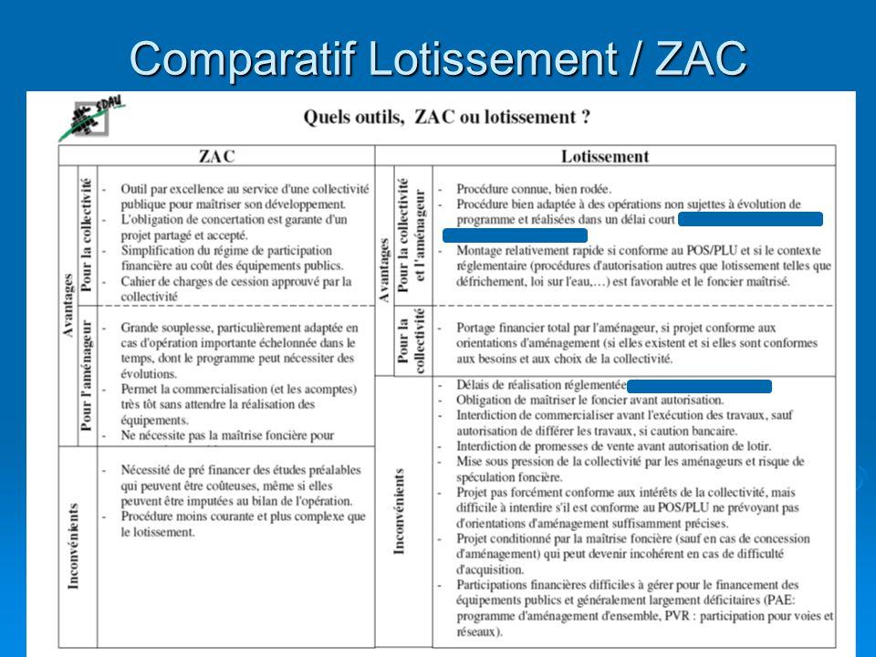 Comparatif Lotissement / ZAC 13 octobre 2008 20