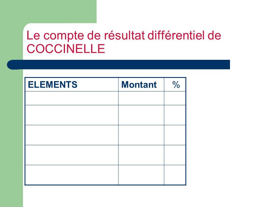 Le compte de résultat différentiel de COCCINELLE ELEMENTSMontant %