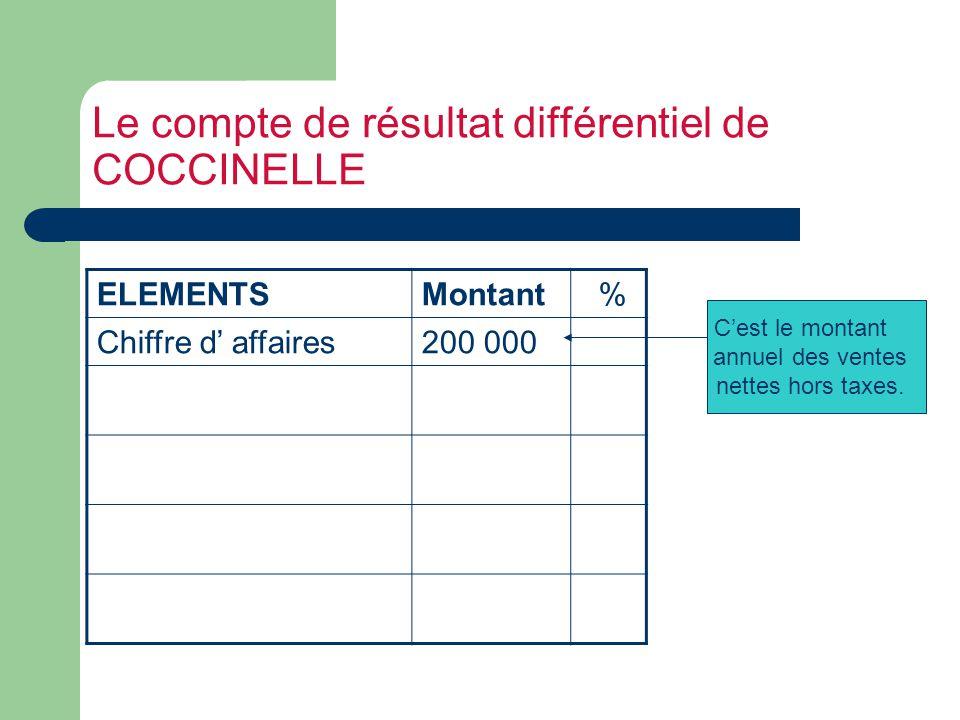 Le compte de résultat différentiel de COCCINELLE ELEMENTSMontant % Chiffre d affaires200 000 Cest le montant annuel des ventes nettes hors taxes.