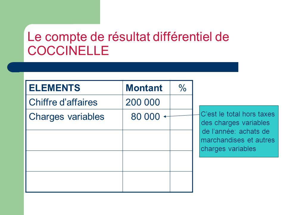Le compte de résultat différentiel de COCCINELLE ELEMENTSMontant % Chiffre daffaires200 000 Charges variables 80 00040 Ces charges font 40 % du CA : (80000/200000)*100