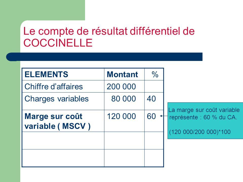 Le compte de résultat différentiel de COCCINELLE ELEMENTSMontant % Chiffre daffaires200 000 Charges variables 80 00040 Marge sur coût variable ( MSCV ) 120 00060 La marge sur coût variable représente : 60 % du CA.