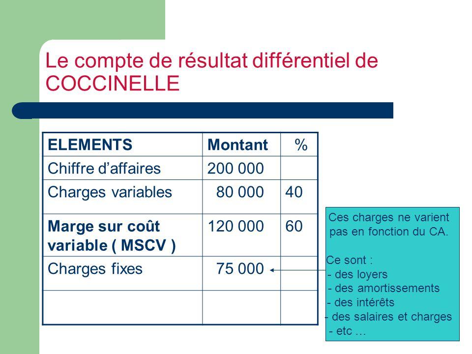 Le compte de résultat différentiel de COCCINELLE ELEMENTSMontant % Chiffre daffaires200 000 Charges variables 80 00040 Marge sur coût variable ( MSCV ) 120 00060 Charges fixes 75 000 Ces charges ne varient pas en fonction du CA.