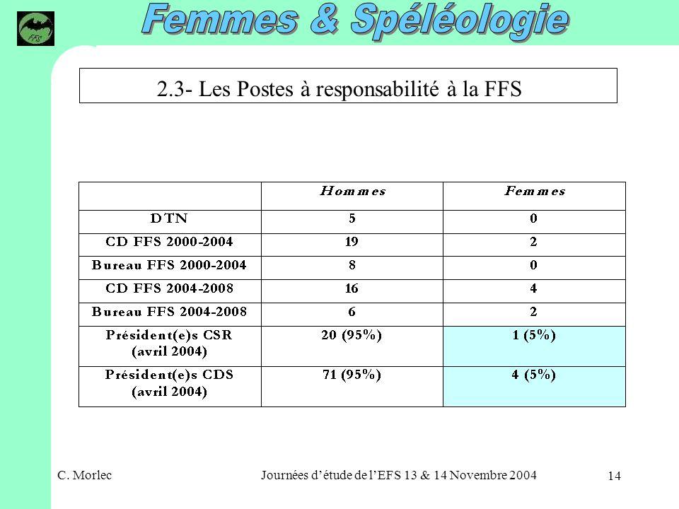 C. MorlecJournées détude de lEFS 13 & 14 Novembre 2004 14 2.3- Les Postes à responsabilité à la FFS