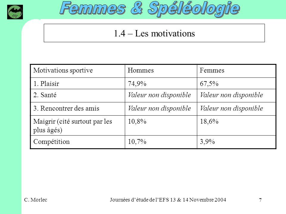 C. MorlecJournées détude de lEFS 13 & 14 Novembre 2004 7 Motivations sportiveHommesFemmes 1.