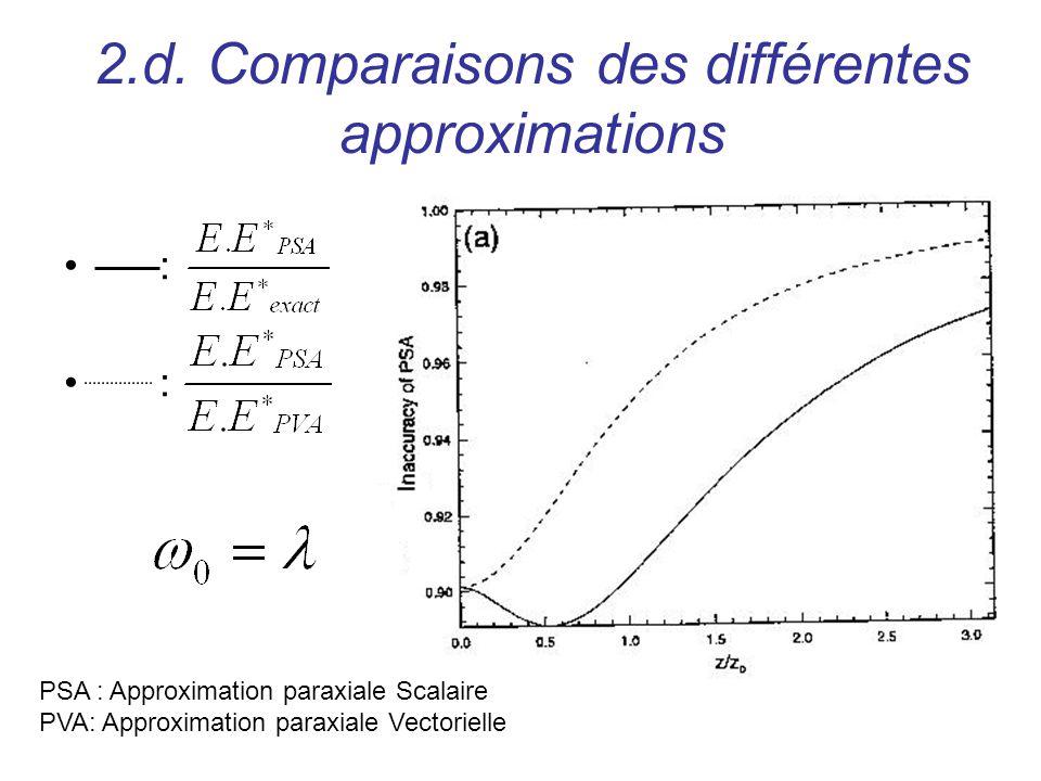 2.d. Comparaisons des différentes approximations : : PSA : Approximation paraxiale Scalaire PVA: Approximation paraxiale Vectorielle