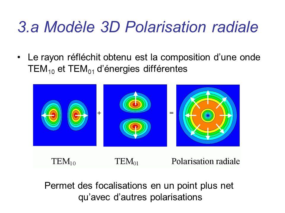 3.a Modèle 3D Polarisation radiale Le rayon réfléchit obtenu est la composition dune onde TEM 10 et TEM 01 dénergies différentes Permet des focalisati