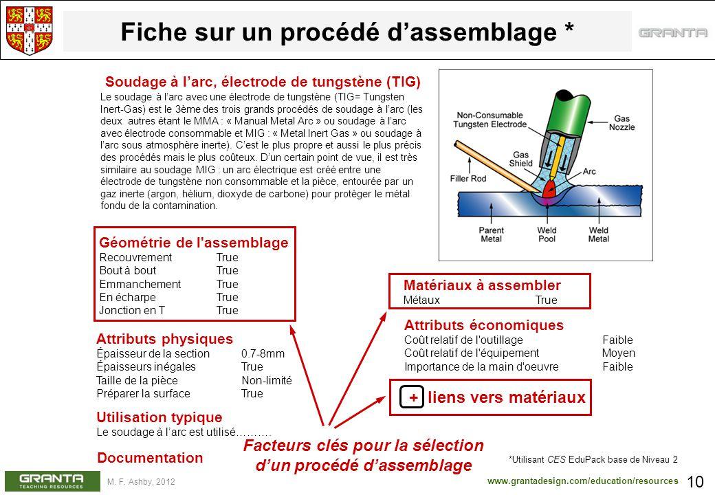 www.grantadesign.com/education/resources M. F. Ashby, 2012 Fiche sur un procédé dassemblage * 10 Soudage à larc, électrode de tungstène (TIG) Le souda