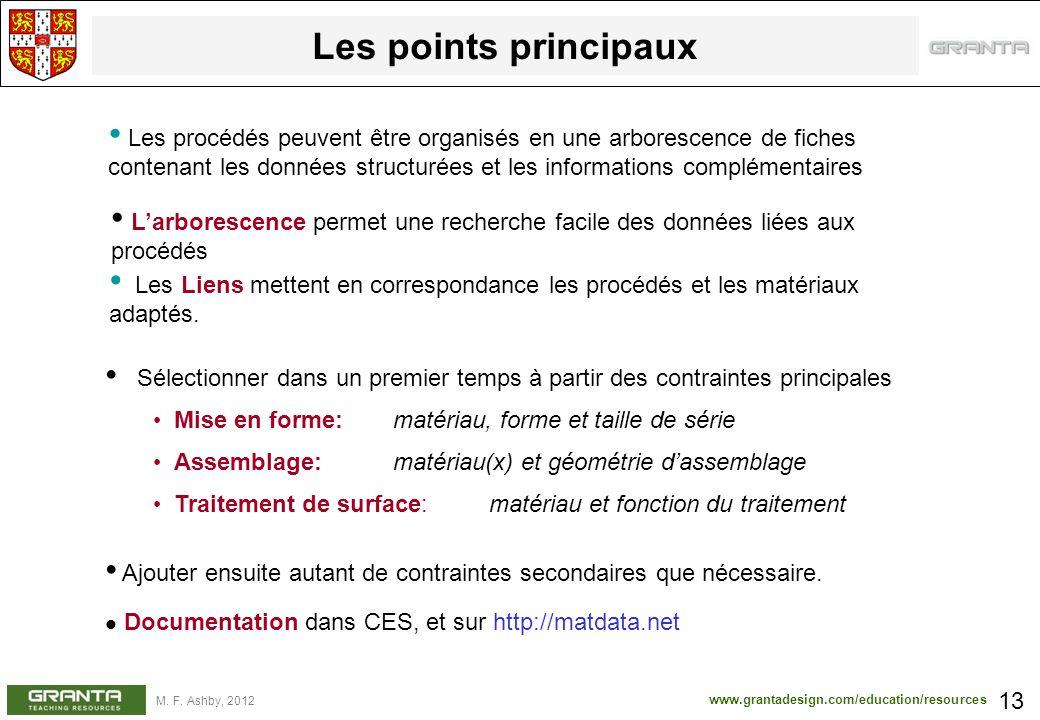 www.grantadesign.com/education/resources M. F. Ashby, 2012 Les points principaux 13 Larborescence permet une recherche facile des données liées aux pr