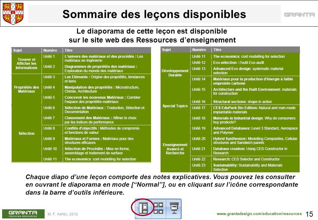 www.grantadesign.com/education/resources M. F. Ashby, 2012 Sommaire des leçons disponibles 15 Le diaporama de cette leçon est disponible sur le site w