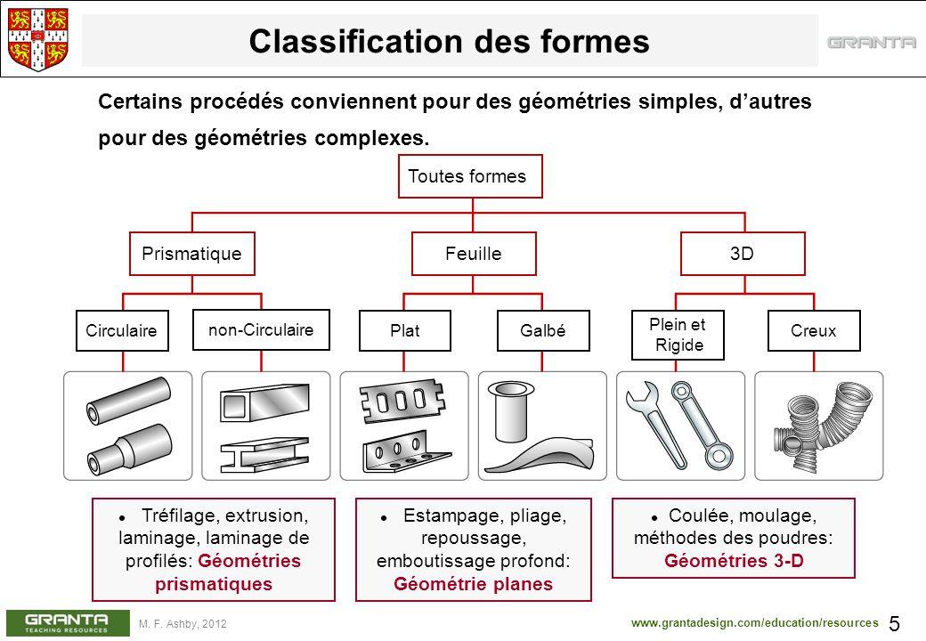 www.grantadesign.com/education/resources M. F. Ashby, 2012 Tréfilage, extrusion, laminage, laminage de profilés: Géométries prismatiques Classificatio