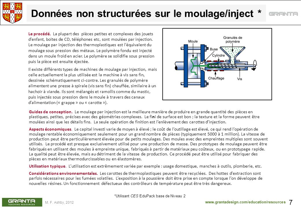 www.grantadesign.com/education/resources M. F. Ashby, 2012 Données non structurées sur le moulage/inject * 7 Guides de conception. Le moulage par inje