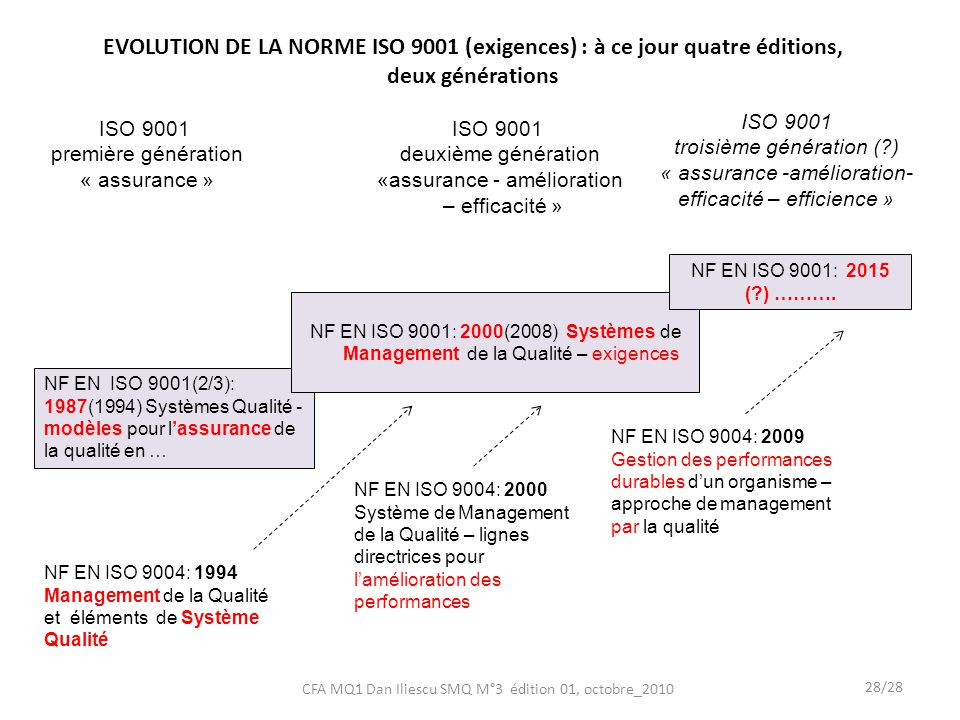 NF EN ISO 9004: 1994 Management de la Qualité et éléments de Système Qualité NF EN ISO 9004: 2000 Système de Management de la Qualité – lignes directrices pour lamélioration des performances NF EN ISO 9004: 2009 Gestion des performances durables dun organisme – approche de management par la qualité ISO 9001 première génération « assurance » ISO 9001 deuxième génération «assurance - amélioration – efficacité » ISO 9001 troisième génération (?) « assurance -amélioration- efficacité – efficience » NF EN ISO 9001(2/3): 1987(1994) Systèmes Qualité - modèles pour lassurance de la qualité en … NF EN ISO 9001: 2000(2008) Systèmes de Management de la Qualité – exigences NF EN ISO 9001: 2015 (?) ……….