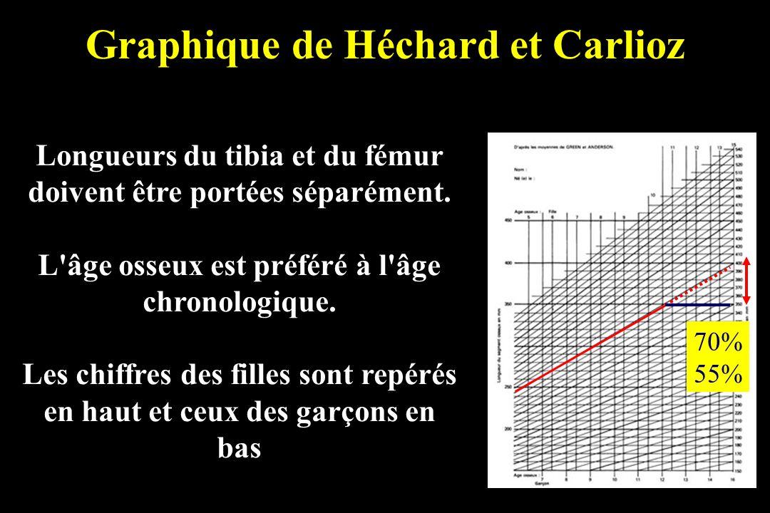 Graphique de Héchard et Carlioz Longueurs du tibia et du fémur doivent être portées séparément. L'âge osseux est préféré à l'âge chronologique. Les ch