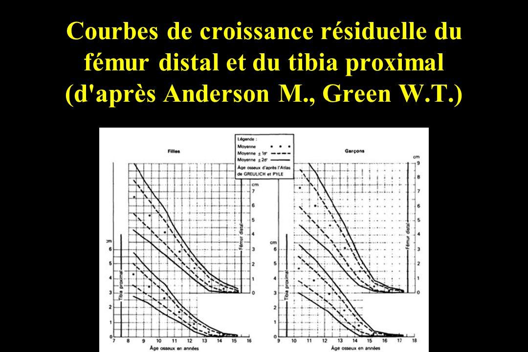 Courbes de croissance résiduelle du fémur distal et du tibia proximal (d'après Anderson M., Green W.T.)