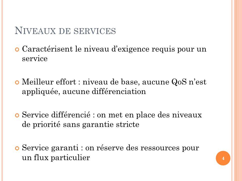 N IVEAUX DE SERVICES Caractérisent le niveau dexigence requis pour un service Meilleur effort : niveau de base, aucune QoS nest appliquée, aucune diff