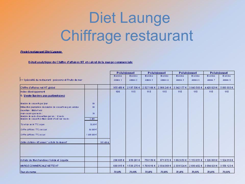 Diet Launge Chiffrage restaurant