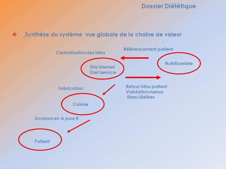 Dossier Diététique Synthèse du système vue globale de la chaîne de valeur Nutritionniste Site Internet Diet Iservice Référencement patient Retour info