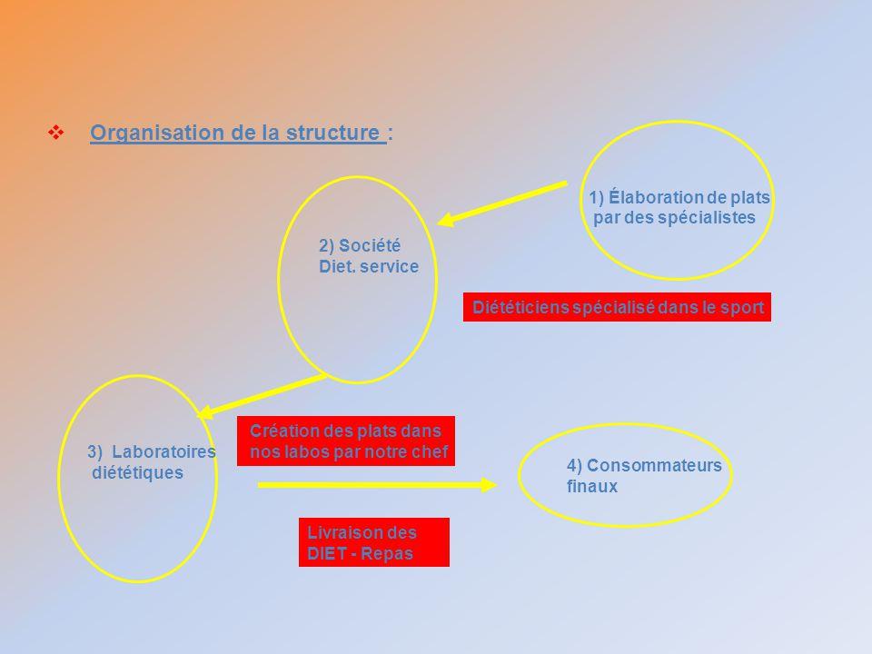 Organisation de la structure : 1) Élaboration de plats par des spécialistes 2) Société Diet. service 3) Laboratoires diététiques 4) Consommateurs fina