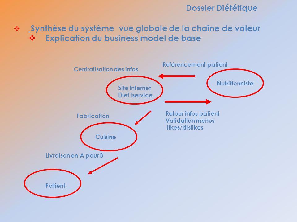 Dossier Diététique Synthèse du système vue globale de la chaîne de valeur Explication du business model de base Nutritionniste Site Internet Diet Iser