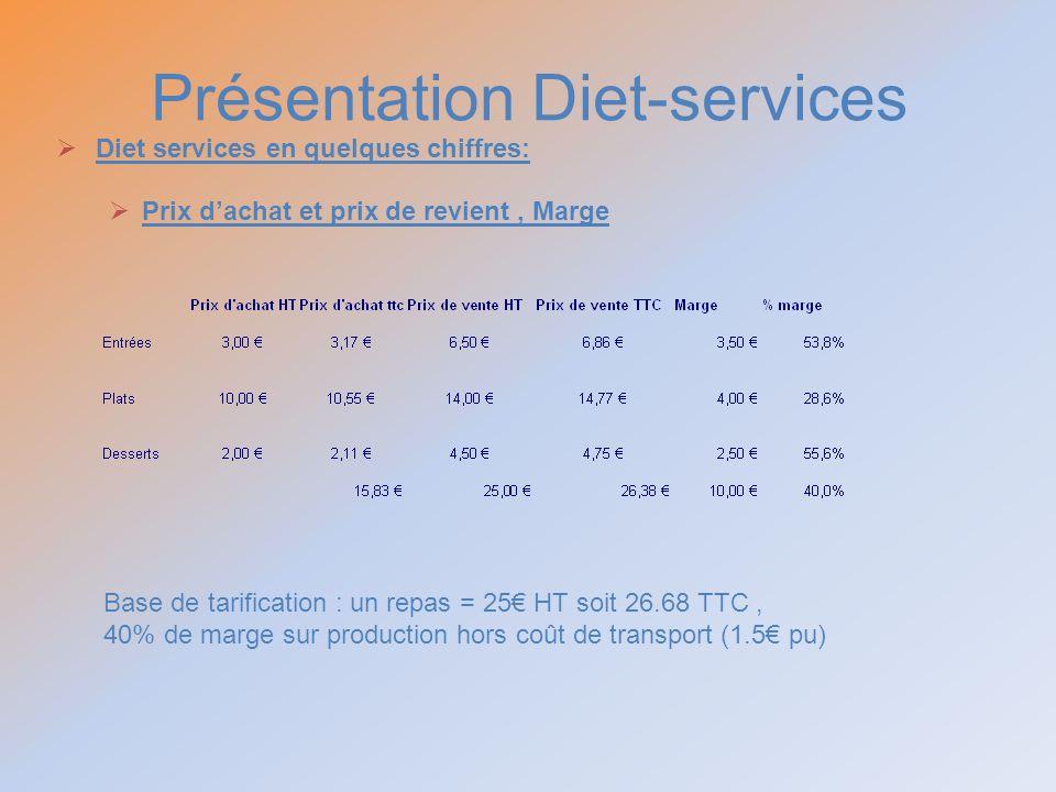 Présentation Diet-services Diet services en quelques chiffres: Prix dachat et prix de revient, Marge Base de tarification : un repas = 25 HT soit 26.6