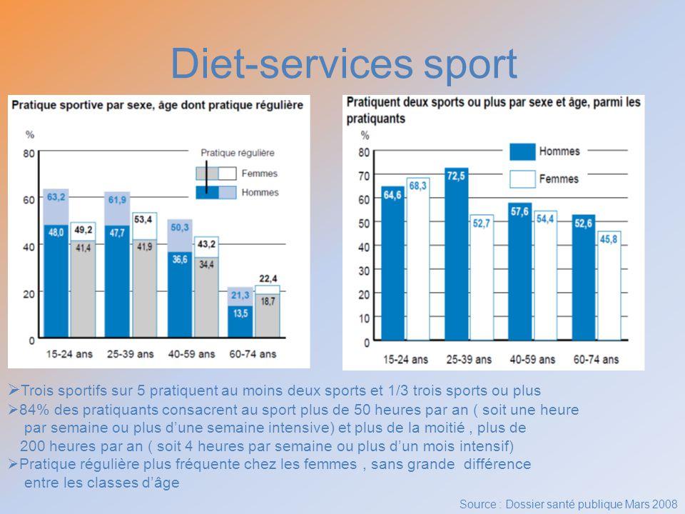 Diet-services sport Trois sportifs sur 5 pratiquent au moins deux sports et 1/3 trois sports ou plus 84% des pratiquants consacrent au sport plus de 5