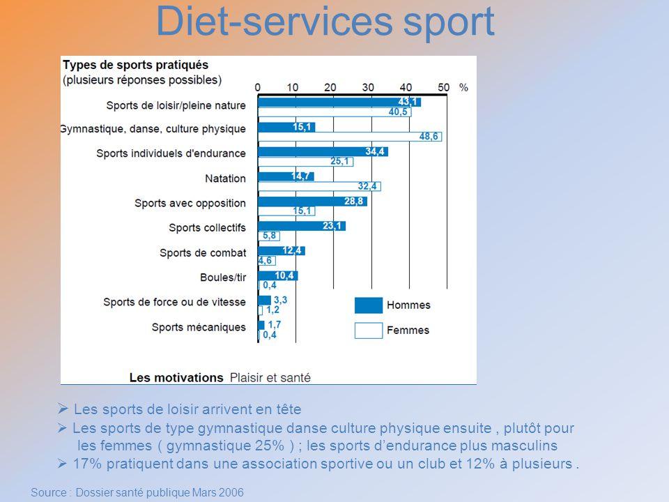 Diet-services sport Les sports de loisir arrivent en tête Les sports de type gymnastique danse culture physique ensuite, plutôt pour les femmes ( gymn