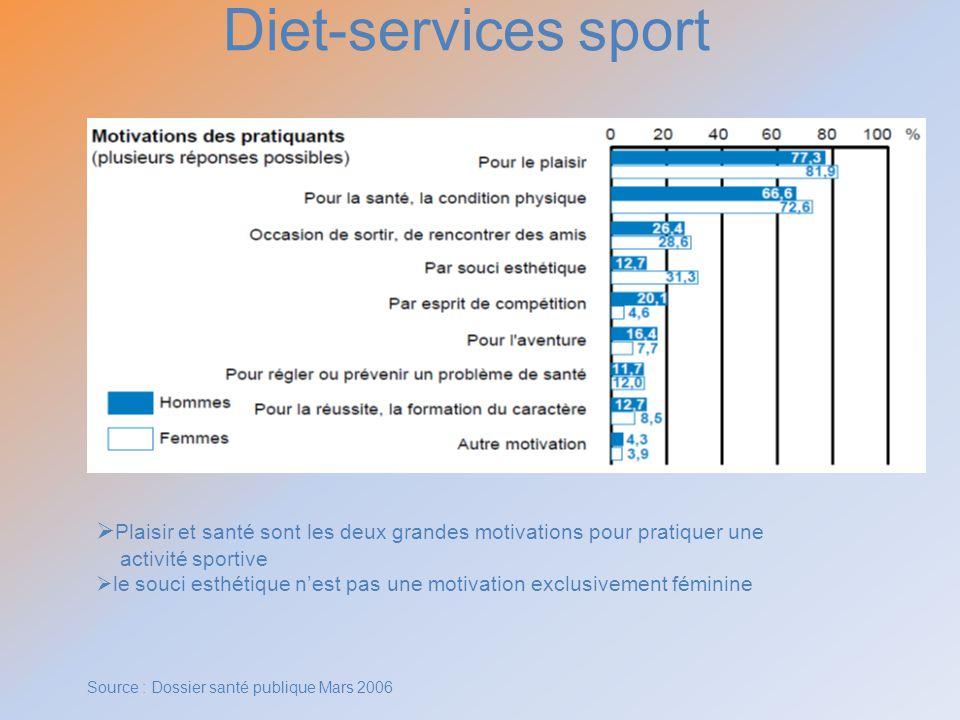 Diet-services sport Plaisir et santé sont les deux grandes motivations pour pratiquer une activité sportive le souci esthétique nest pas une motivatio