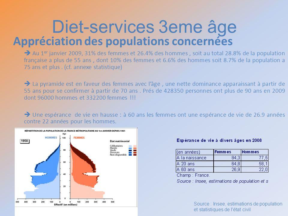 Diet-services 3eme âge Appréciation des populations concernées Au 1 er janvier 2009, 31% des femmes et 26.4% des hommes, soit au total 28.8% de la pop