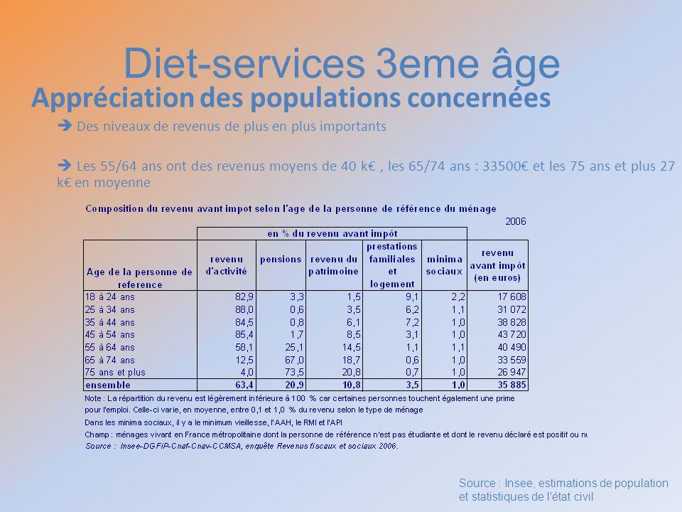Diet-services 3eme âge Appréciation des populations concernées Des niveaux de revenus de plus en plus importants Les 55/64 ans ont des revenus moyens