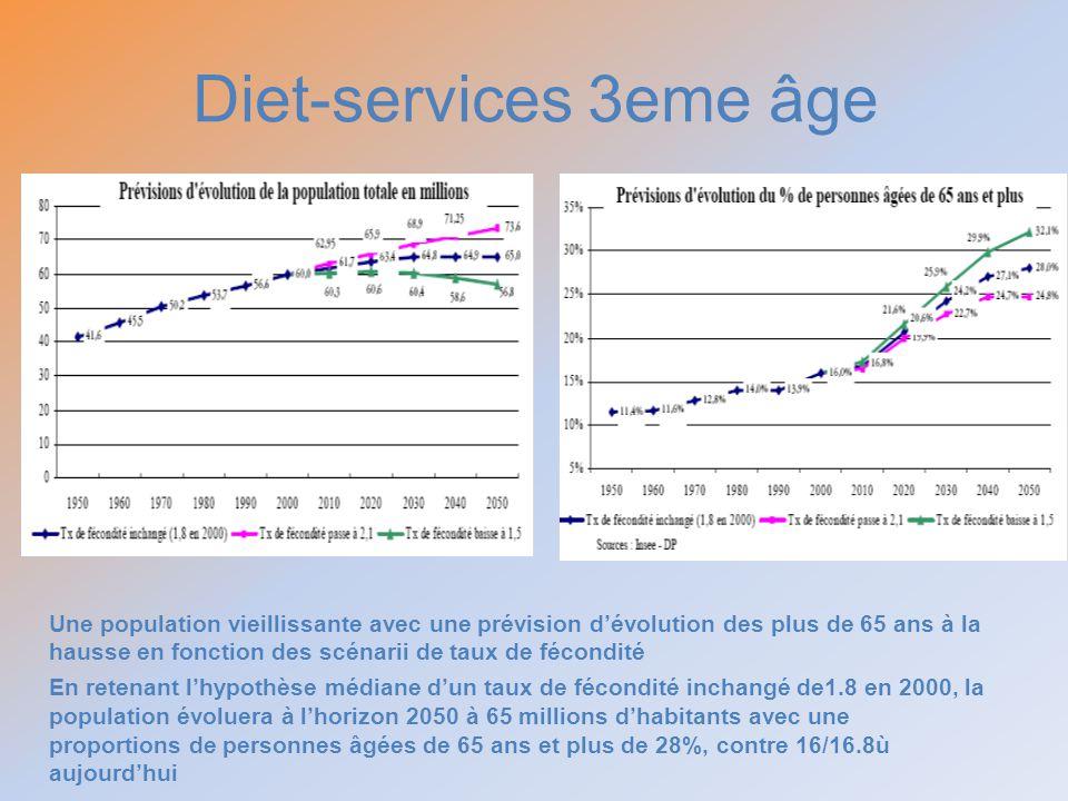 Une population vieillissante avec une prévision dévolution des plus de 65 ans à la hausse en fonction des scénarii de taux de fécondité En retenant lh